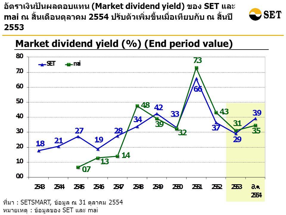 อัตราเงินปันผลตอบแทน (Market dividend yield) ของ SET และ mai ณ สิ้นเดือนตุลาคม 2554 ปรับตัวเพิ่มขึ้นเมื่อเทียบกับ ณ สิ้นปี 2553 Market dividend yield (%) (End period value) ที่มา : SETSMART, ข้อมูล ณ 31 ตุลาคม 2554 หมายเหตุ : ข้อมูลของ SET และ mai