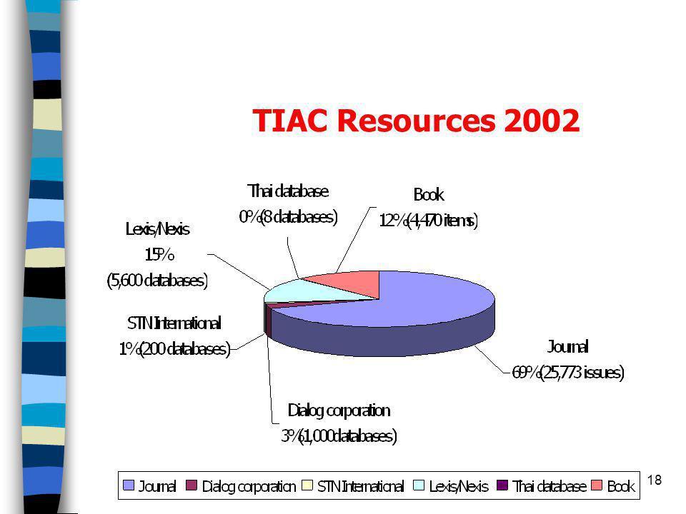 17 TIAC Services 2002