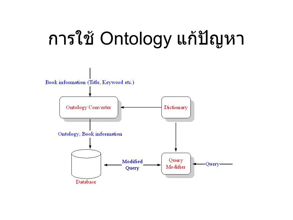 การใช้ Ontology แก้ปัญหา