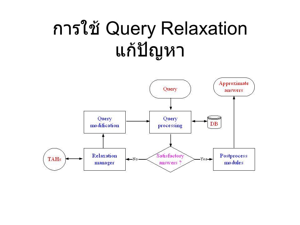 การใช้ Query Relaxation แก้ปัญหา