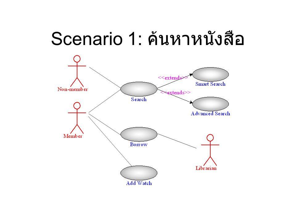 Scenario 1: ค้นหาหนังสือ