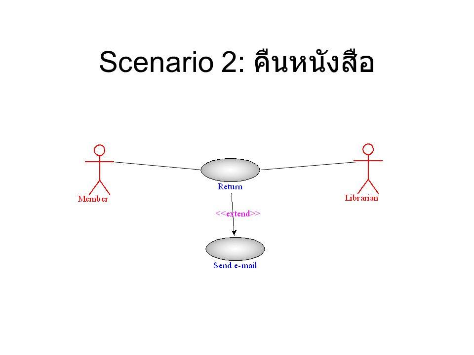 Scenario 3: จัดการข้อมูลรายการ หนังสือ