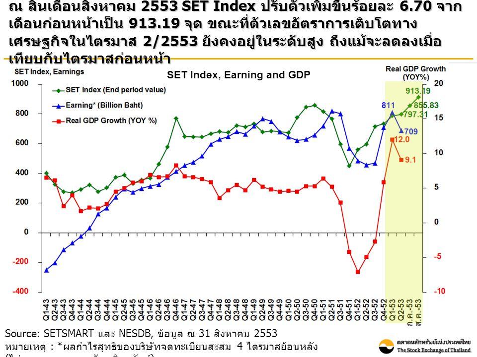 Source: SETSMART และ NESDB, ข้อมูล ณ 31 สิงหาคม 2553 หมายเหตุ : * ผลกำไรสุทธิของบริษัทจดทะเบียนสะสม 4 ไตรมาสย้อนหลัง ( ไม่รวมกองทุนรวมอสังหาริมทรัพย์ ) SET Index, Earning and GDP ณ สิ้นเดือนสิงหาคม 2553 SET Index ปรับตัวเพิ่มขึ้นร้อยละ 6.70 จาก เดือนก่อนหน้าเป็น 913.19 จุด ขณะที่ตัวเลขอัตราการเติบโตทาง เศรษฐกิจในไตรมาส 2/2553 ยังคงอยู่ในระดับสูง ถึงแม้จะลดลงเมื่อ เทียบกับไตรมาสก่อนหน้า