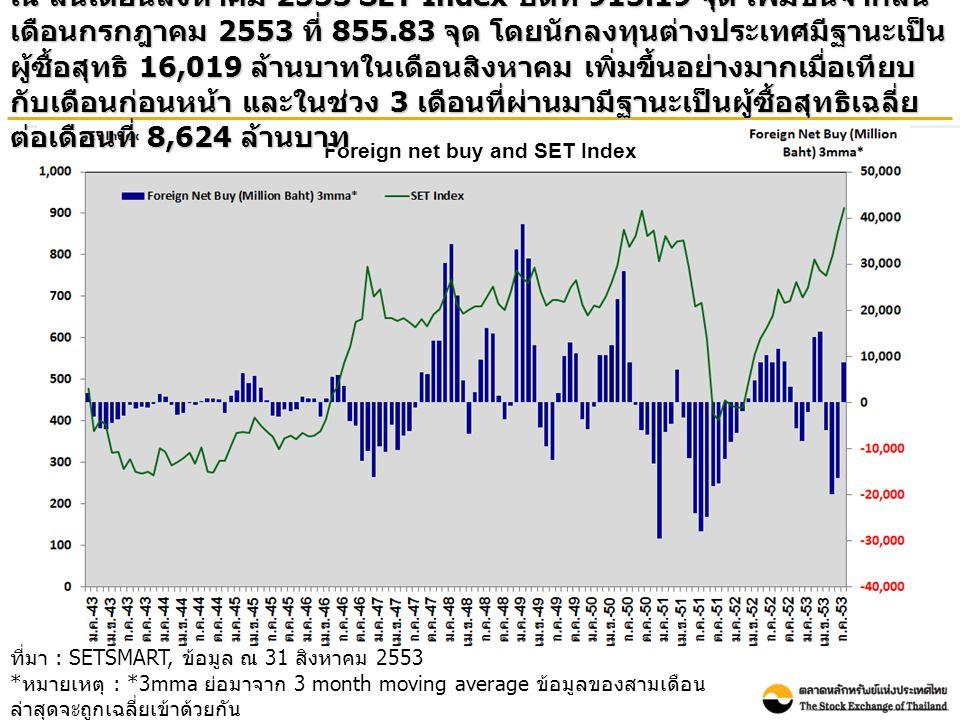 Foreign net buy and SET Index ณ สิ้นเดือนสิงหาคม 2553 SET Index ปิดที่ 913.19 จุด เพิ่มขึ้นจากสิ้น เดือนกรกฎาคม 2553 ที่ 855.83 จุด โดยนักลงทุนต่างประเทศมีฐานะเป็น ผู้ซื้อสุทธิ 16,019 ล้านบาทในเดือนสิงหาคม เพิ่มขึ้นอย่างมากเมื่อเทียบ กับเดือนก่อนหน้า และในช่วง 3 เดือนที่ผ่านมามีฐานะเป็นผู้ซื้อสุทธิเฉลี่ย ต่อเดือนที่ 8,624 ล้านบาท ที่มา : SETSMART, ข้อมูล ณ 31 สิงหาคม 2553 * หมายเหตุ : *3mma ย่อมาจาก 3 month moving average ข้อมูลของสามเดือน ล่าสุดจะถูกเฉลี่ยเข้าด้วยกัน โดยข้อมูลรวมของทั้ง SET และ mai