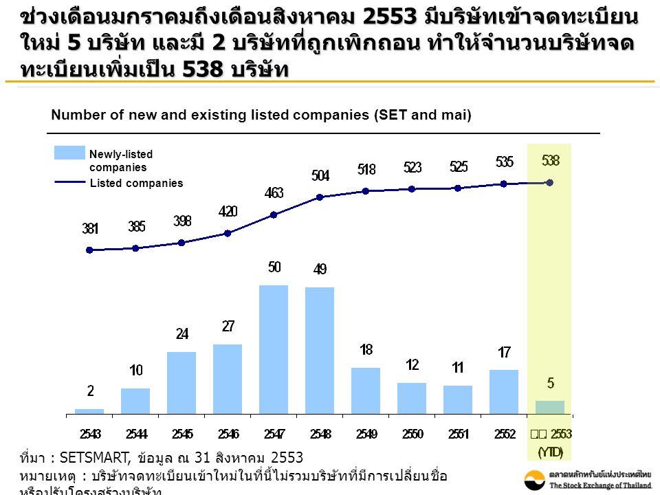 ที่มา : SETSMART, ข้อมูล ณ 31 สิงหาคม 2553 หมายเหตุ : บริษัทจดทะเบียนเข้าใหม่ในที่นี้ไม่รวมบริษัทที่มีการเปลี่ยนชื่อ หรือปรับโครงสร้างบริษัท ช่วงเดือนมกราคมถึงเดือนสิงหาคม 2553 มีบริษัทเข้าจดทะเบียน ใหม่ 5 บริษัท และมี 2 บริษัทที่ถูกเพิกถอน ทำให้จำนวนบริษัทจด ทะเบียนเพิ่มเป็น 538 บริษัท Number of new and existing listed companies (SET and mai) Newly-listed companies Listed companies