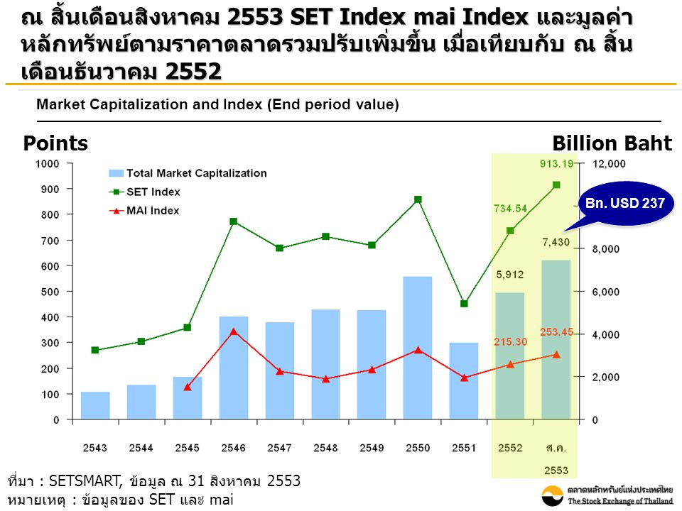ที่มา : SETSMART, ข้อมูล ณ 31 สิงหาคม 2553 หมายเหตุ : ข้อมูลของ SET และ mai ณ สิ้นเดือนสิงหาคม 2553 SET Index mai Index และมูลค่า หลักทรัพย์ตามราคาตลาดรวมปรับเพิ่มขึ้น เมื่อเทียบกับ ณ สิ้น เดือนธันวาคม 2552 Bn.