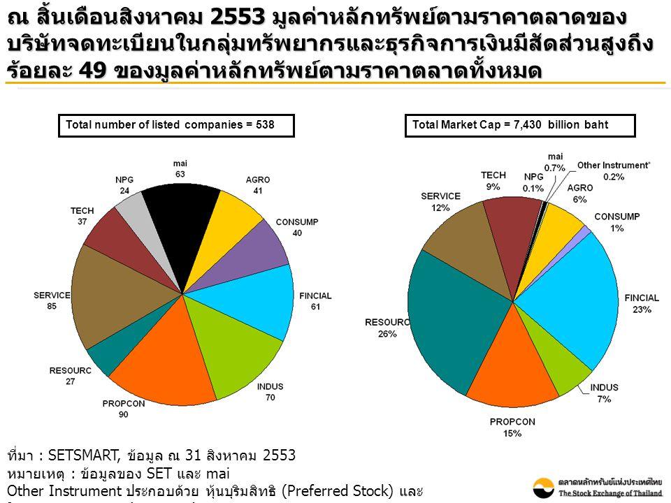 ณ สิ้นเดือนสิงหาคม 2553 มูลค่าหลักทรัพย์ตามราคาตลาดของ บริษัทจดทะเบียนในกลุ่มทรัพยากรและธุรกิจการเงินมีสัดส่วนสูงถึง ร้อยละ 49 ของมูลค่าหลักทรัพย์ตามราคาตลาดทั้งหมด ที่มา : SETSMART, ข้อมูล ณ 31 สิงหาคม 2553 หมายเหตุ : ข้อมูลของ SET และ mai Other Instrument ประกอบด้วย หุ้นบุริมสิทธิ (Preferred Stock) และ ใบสำคัญแสดงสิทธิ (Warrants) Total Market Cap = 7,430 billion bahtTotal number of listed companies = 538