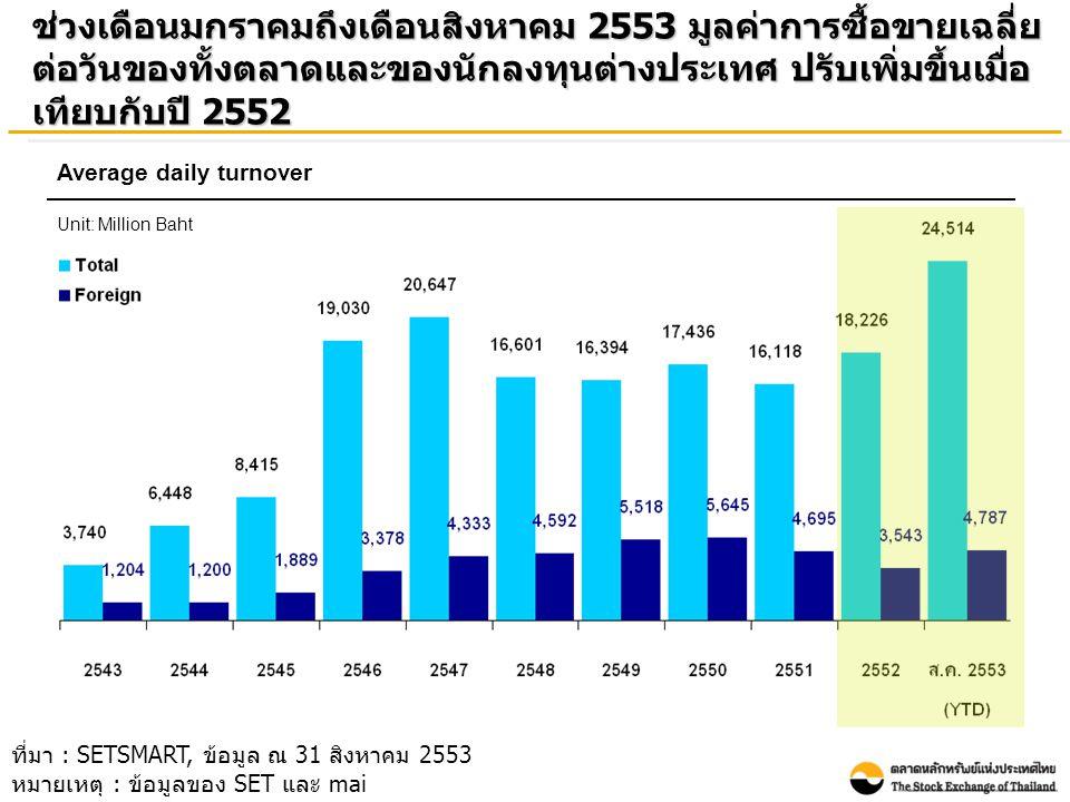 ช่วงเดือนมกราคมถึงเดือนสิงหาคม 2553 มูลค่าการซื้อขายเฉลี่ย ต่อวันของทั้งตลาดและของนักลงทุนต่างประเทศ ปรับเพิ่มขึ้นเมื่อ เทียบกับปี 2552 Average daily turnover Unit: Million Baht ที่มา : SETSMART, ข้อมูล ณ 31 สิงหาคม 2553 หมายเหตุ : ข้อมูลของ SET และ mai