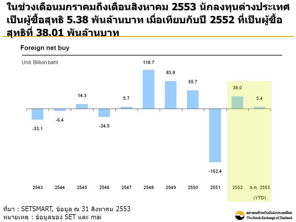ในช่วงเดือนมกราคมถึงเดือนสิงหาคม 2553 นักลงทุนต่างประเทศ เป็นผู้ซื้อสุทธิ 5.38 พันล้านบาท เมื่อเทียบกับปี 2552 ที่เป็นผู้ซื้อ สุทธิที่ 38.01 พันล้านบาท Foreign net buy Unit: Billion baht ที่มา : SETSMART, ข้อมูล ณ 31 สิงหาคม 2553 หมายเหตุ : ข้อมูลของ SET และ mai