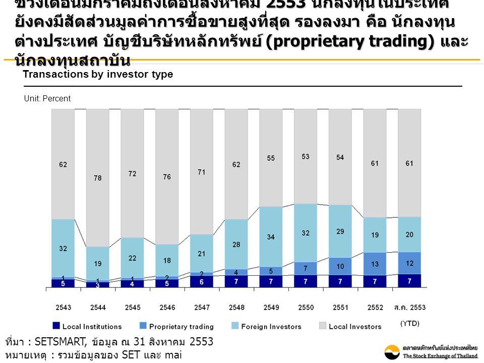 ช่วงเดือนมกราคมถึงเดือนสิงหาคม 2553 นักลงทุนในประเทศ ยังคงมีสัดส่วนมูลค่าการซื้อขายสูงที่สุด รองลงมา คือ นักลงทุน ต่างประเทศ บัญชีบริษัทหลักทรัพย์ (proprietary trading) และ นักลงทุนสถาบัน Transactions by investor type Unit: Percent ที่มา : SETSMART, ข้อมูล ณ 31 สิงหาคม 2553 หมายเหตุ : รวมข้อมูลของ SET และ mai