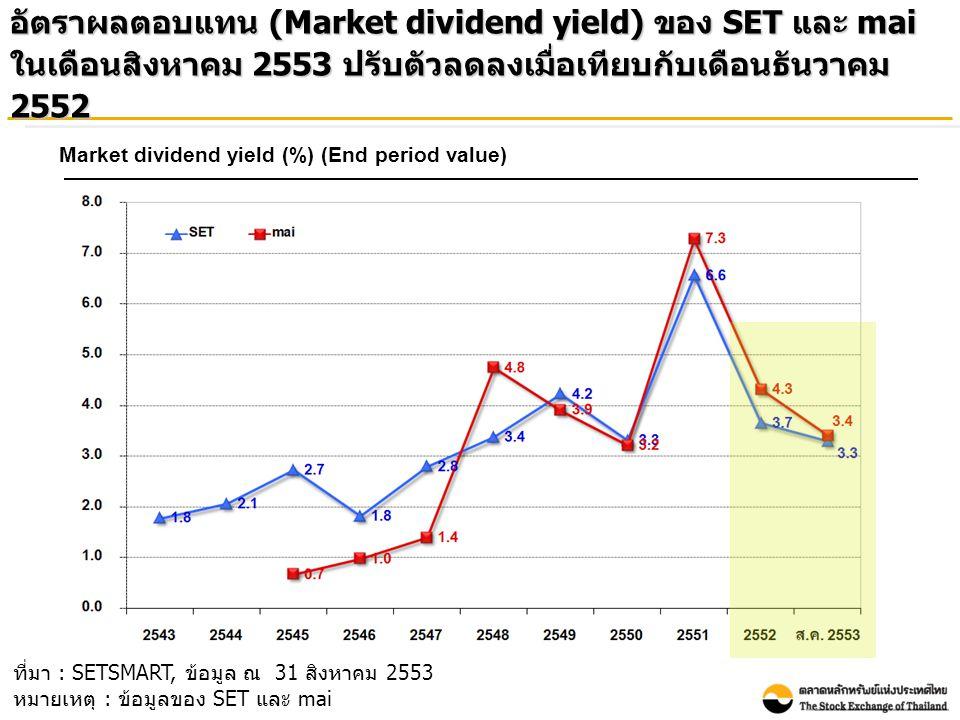 อัตราผลตอบแทน (Market dividend yield) ของ SET และ mai ในเดือนสิงหาคม 2553 ปรับตัวลดลงเมื่อเทียบกับเดือนธันวาคม 2552 Market dividend yield (%) (End period value) ที่มา : SETSMART, ข้อมูล ณ 31 สิงหาคม 2553 หมายเหตุ : ข้อมูลของ SET และ mai