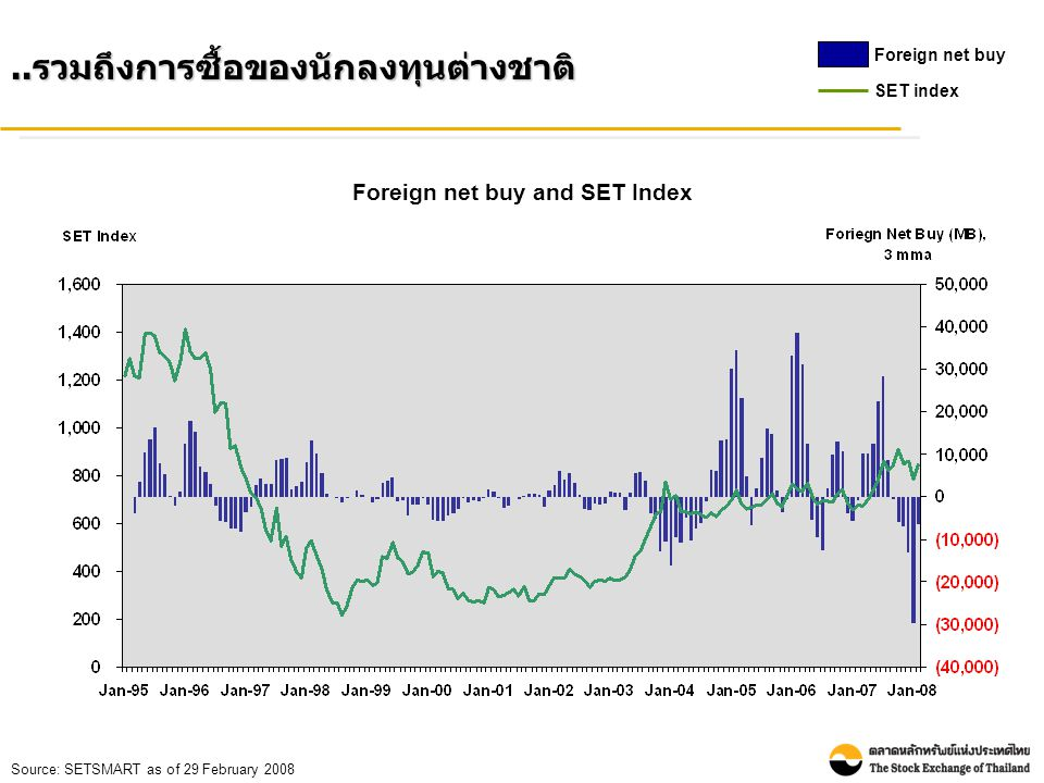 Foreign net buy and SET Index..