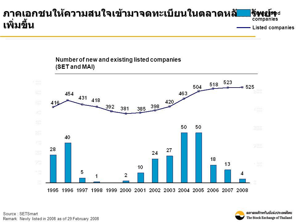 Source : SETSmart Remark: Newly listed in 2008 as of 29 February 2008 ภาคเอกชนให้ความสนใจเข้ามาจดทะเบียนในตลาดหลักทรัพย์ฯ เพิ่มขึ้น Newly listed companies Listed companies Number of new and existing listed companies (SET and MAI)