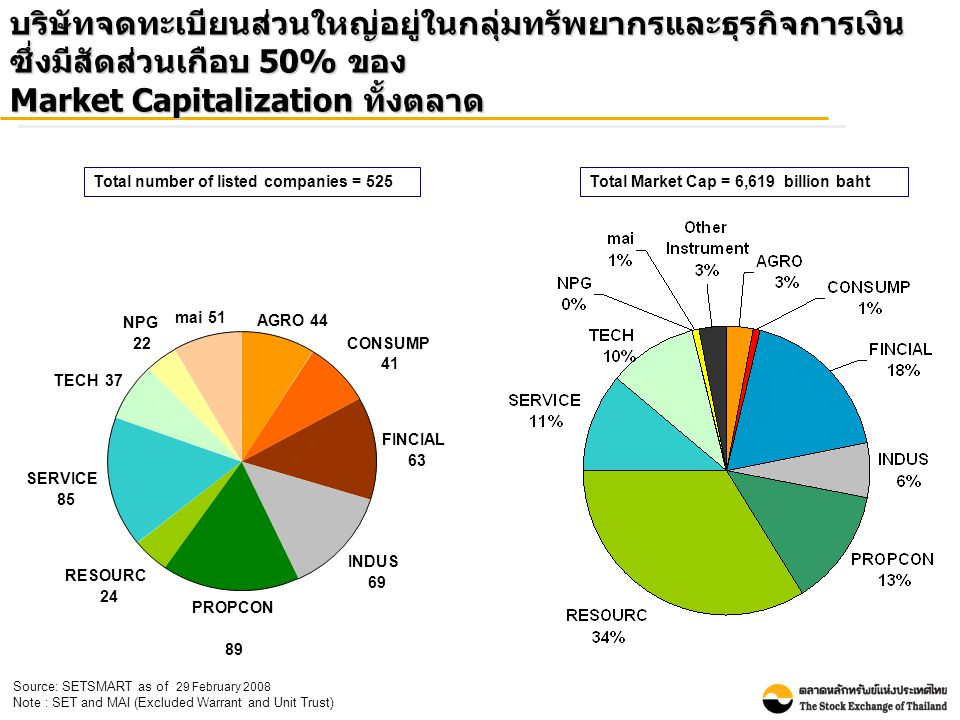 บริษัทจดทะเบียนส่วนใหญ่อยู่ในกลุ่มทรัพยากรและธุรกิจการเงิน ซึ่งมีสัดส่วนเกือบ 50% ของ Market Capitalization ทั้งตลาด Source: SETSMART as of 29 February 2008 Note : SET and MAI (Excluded Warrant and Unit Trust) Total Market Cap = 6,619 billion bahtTotal number of listed companies = 525 mai51 NPG 22 TECH37 SERVICE 85 RESOURC 24 INDUS 69 PROPCON 89 AGRO44 FINCIAL 63 CONSUMP 41