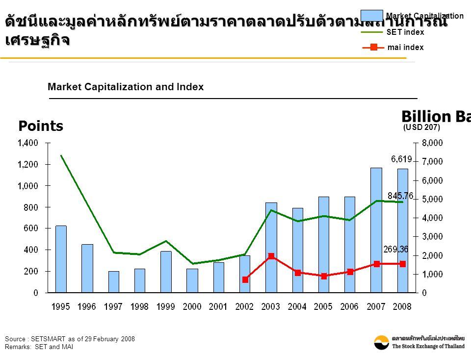 Points Billion Baht Source : SETSMART as of 29 February 2008 Remarks: SET and MAI (USD 207) ดัชนีและมูลค่าหลักทรัพย์ตามราคาตลาดปรับตัวตามสถานการณ์ เศรษฐกิจ Market Capitalization SET index mai index Market Capitalization and Index