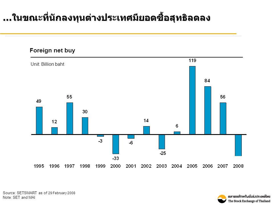 … ในขณะที่นักลงทุนต่างประเทศมียอดซื้อสุทธิลดลง Foreign net buy Unit: Billion baht Source: SETSMART as of 29 February 2008 Note: SET and MAI