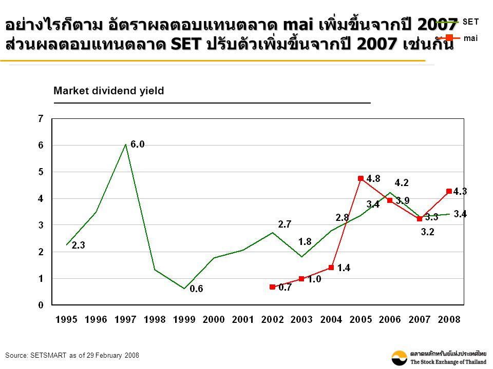 อย่างไรก็ตาม อัตราผลตอบแทนตลาด mai เพิ่มขึ้นจากปี 2007 ส่วนผลตอบแทนตลาด SET ปรับตัวเพิ่มขึ้นจากปี 2007 เช่นกัน Market dividend yield Source: SETSMART as of 29 February 2008 SET mai
