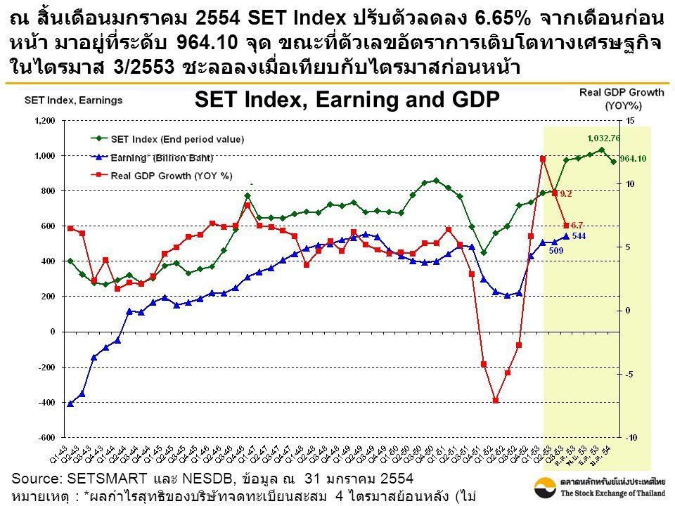 Source: SETSMART และ NESDB, ข้อมูล ณ 31 มกราคม 2554 หมายเหตุ : * ผลกำไรสุทธิของบริษัทจดทะเบียนสะสม 4 ไตรมาสย้อนหลัง ( ไม่ รวมกองทุนรวมอสังหาริมทรัพย์ ) SET Index, Earning and GDP ณ สิ้นเดือนมกราคม 2554 SET Index ปรับตัวลดลง 6.65% จากเดือนก่อน หน้า มาอยู่ที่ระดับ 964.10 จุด ขณะที่ตัวเลขอัตราการเติบโตทางเศรษฐกิจ ในไตรมาส 3/2553 ชะลอลงเมื่อเทียบกับไตรมาสก่อนหน้า