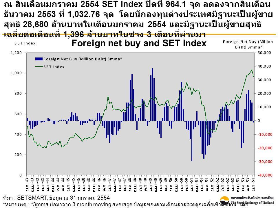 Foreign net buy and SET Index ณ สิ้นเดือนมกราคม 2554 SET Index ปิดที่ 964.1 จุด ลดลงจากสิ้นเดือน ธันวาคม 2553 ที่ 1,032.76 จุด โดยนักลงทุนต่างประเทศมีฐานะเป็นผู้ขาย สุทธิ 28,680 ล้านบาทในเดือนมกราคม 2554 และมีฐานะเป็นผู้ขายสุทธิ เฉลี่ยต่อเดือนที่ 1,396 ล้านบาทในช่วง 3 เดือนที่ผ่านมา ที่มา : SETSMART, ข้อมูล ณ 31 มกราคม 2554 * หมายเหตุ : *3mma ย่อมาจาก 3 month moving average ข้อมูลของสามเดือนล่าสุดจะถูกเฉลี่ยเข้าด้วยกัน โดย ข้อมูลรวมของทั้ง SET และ mai
