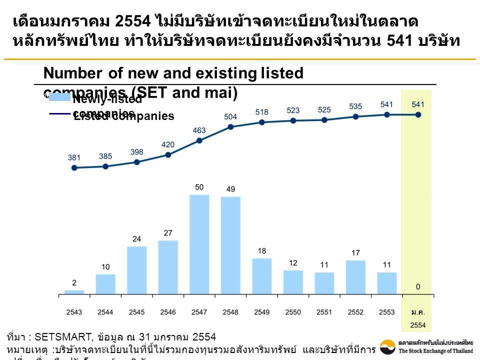 ที่มา : SETSMART, ข้อมูล ณ 31 มกราคม 2554 หมายเหตุ : บริษัทจดทะเบียนในที่นี้ไม่รวมกองทุนรวมอสังหาริมทรัพย์ และบริษัทที่มีการ เปลี่ยนชื่อหรือปรับโครงสร้างบริษัท เดือนมกราคม 2554 ไม่มีบริษัทเข้าจดทะเบียนใหม่ในตลาด หลักทรัพย์ไทย ทำให้บริษัทจดทะเบียนยังคงมีจำนวน 541 บริษัท Number of new and existing listed companies (SET and mai) Newly-listed companies Listed companies