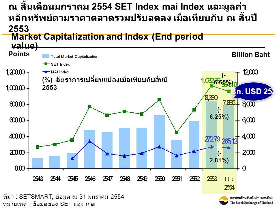 ที่มา : SETSMART, ข้อมูล ณ 31 มกราคม 2554 หมายเหตุ : ข้อมูลของ SET และ mai ณ สิ้นเดือนมกราคม 2554 SET Index mai Index และมูลค่า หลักทรัพย์ตามราคาตลาดรวมปรับลดลง เมื่อเทียบกับ ณ สิ้นปี 2553 Points Billion Baht Market Capitalization and Index (End period value) (- 6.65%) (- 6.25%) (- 2.81%) Bn.