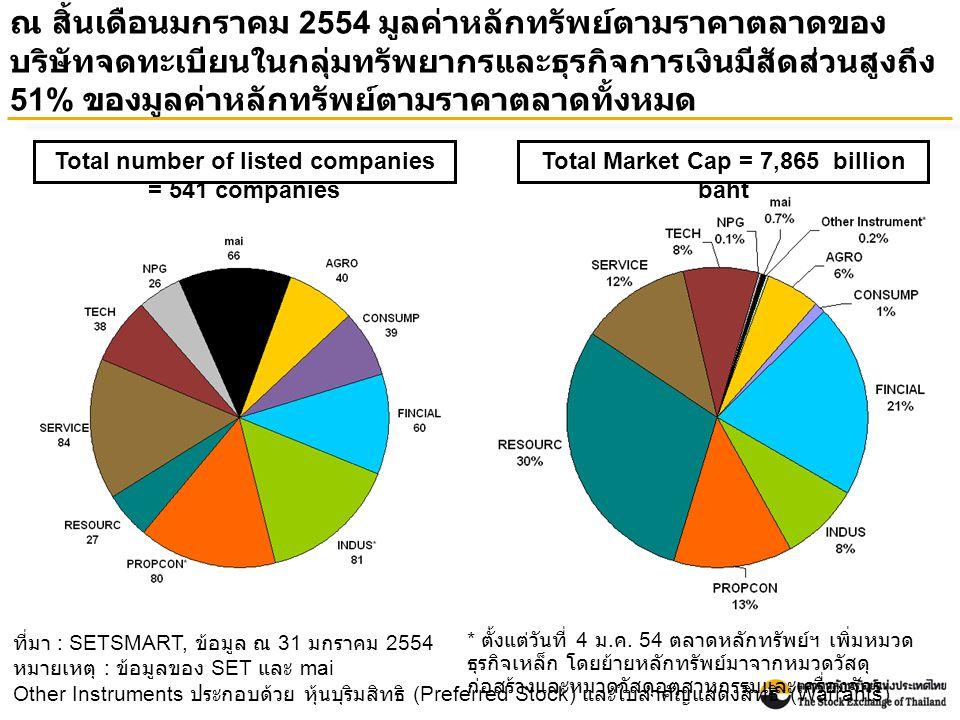 ณ สิ้นเดือนมกราคม 2554 มูลค่าหลักทรัพย์ตามราคาตลาดของ บริษัทจดทะเบียนในกลุ่มทรัพยากรและธุรกิจการเงินมีสัดส่วนสูงถึง 51% ของมูลค่าหลักทรัพย์ตามราคาตลาดทั้งหมด ที่มา : SETSMART, ข้อมูล ณ 31 มกราคม 2554 หมายเหตุ : ข้อมูลของ SET และ mai Other Instruments ประกอบด้วย หุ้นบุริมสิทธิ (Preferred Stock) และใบสำคัญแสดงสิทธิ (Warrants) Total Market Cap = 7,865 billion baht Total number of listed companies = 541 companies * ตั้งแต่วันที่ 4 ม.