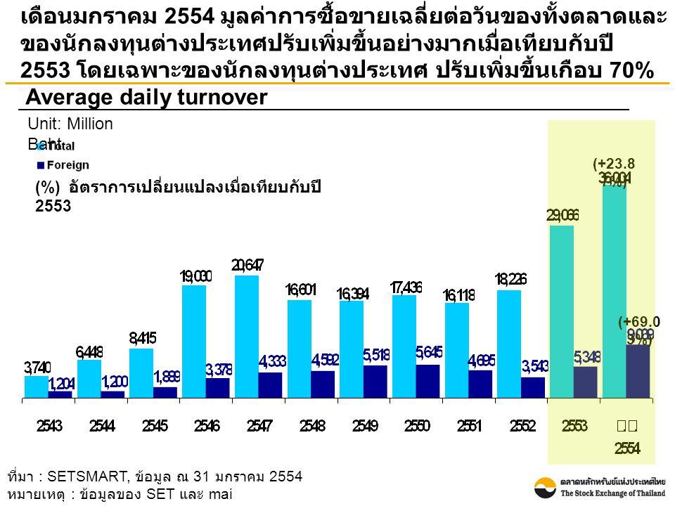 เดือนมกราคม 2554 นักลงทุนต่างประเทศเป็นผู้ขายสุทธิ 28.68 พันล้านบาท เมื่อเทียบกับปี 2553 ที่เป็นผู้ซื้อสุทธิที่ 81.41 พันล้าน บาท Foreign net buy Unit: Billion baht ที่มา : SETSMART, ข้อมูล ณ 31 มกราคม 2554 หมายเหตุ : ข้อมูลของ SET และ mai