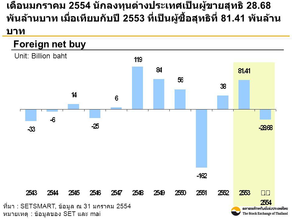 เดือนมกราคม 2554 นักลงทุนต่างประเทศมีสัดส่วนมูลค่าการซื้อ ขายหลักทรัพย์เพิ่มขึ้น เมื่อเทียบกับปี 2553 ในขณะที่นักลงทุน บุคคลในประเทศมีสัดส่วนมูลค่าการซื้อขายหลักทรัพย์ลดลง อย่างไรก็ตามนักลงทุนบุคคลในประเทศยังคงมีสัดส่วนการซื้อขาย มากกว่ากลุ่มอื่นๆ Transactions by investor type Unit: Percent ที่มา : SETSMART, ข้อมูล ณ 31 มกราคม 2554 หมายเหตุ : ข้อมูลของ SET และ mai