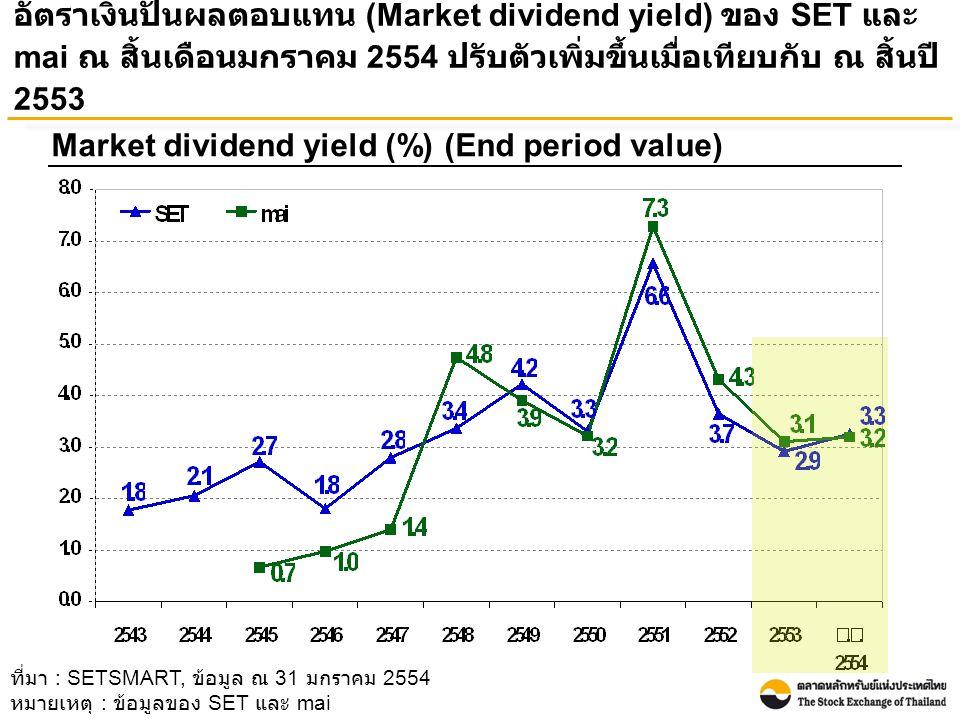 อัตราเงินปันผลตอบแทน (Market dividend yield) ของ SET และ mai ณ สิ้นเดือนมกราคม 2554 ปรับตัวเพิ่มขึ้นเมื่อเทียบกับ ณ สิ้นปี 2553 Market dividend yield (%) (End period value) ที่มา : SETSMART, ข้อมูล ณ 31 มกราคม 2554 หมายเหตุ : ข้อมูลของ SET และ mai