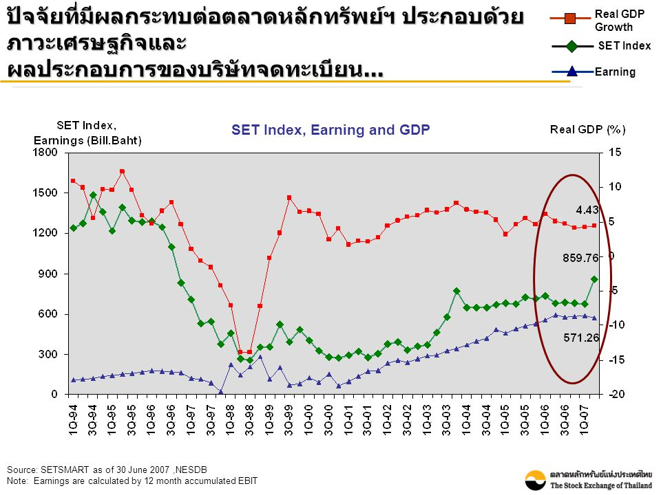 Source: SETSMART as of 30 June 2007,NESDB Note: Earnings are calculated by 12 month accumulated EBIT SET Index, Earning and GDP ปัจจัยที่มีผลกระทบต่อต