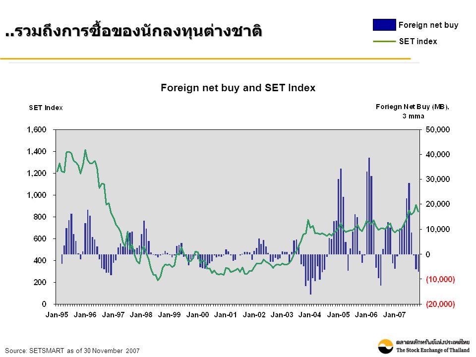 Foreign net buy and SET Index.. รวมถึงการซื้อของนักลงทุนต่างชาติ Foreign net buy SET index Source: SETSMART as of 30 November 2007