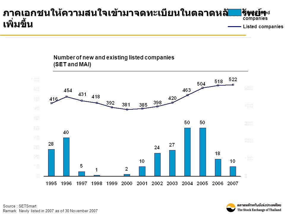 Source : SETSmart Remark: Newly listed in 2007 as of 30 November 2007 ภาคเอกชนให้ความสนใจเข้ามาจดทะเบียนในตลาดหลักทรัพย์ฯ เพิ่มขึ้น Newly listed companies Listed companies Number of new and existing listed companies (SET and MAI)