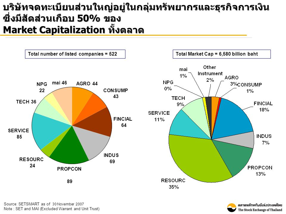 บริษัทจดทะเบียนส่วนใหญ่อยู่ในกลุ่มทรัพยากรและธุรกิจการเงิน ซึ่งมีสัดส่วนเกือบ 50% ของ Market Capitalization ทั้งตลาด Source: SETSMART as of 30 November 2007 Note : SET and MAI (Excluded Warrant and Unit Trust) Total Market Cap = 6,580 billion bahtTotal number of listed companies = 522 mai46 NPG 22 TECH36 SERVICE 85 RESOURC 24 INDUS 69 PROPCON 89 AGRO44 FINCIAL 64 CONSUMP 43