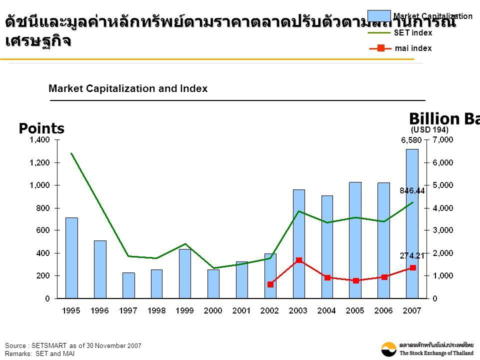 Points Billion Baht Source : SETSMART as of 30 November 2007 Remarks: SET and MAI (USD 194) ดัชนีและมูลค่าหลักทรัพย์ตามราคาตลาดปรับตัวตามสถานการณ์ เศรษฐกิจ Market Capitalization SET index mai index Market Capitalization and Index