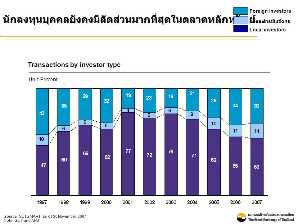 … ในขณะที่นักลงทุนต่างประเทศมียอดซื้อสุทธิเพิ่มขึ้น Foreign net buy Unit: Billion baht Source: SETSMART as of 30 November 2007 Note: SET and MAI