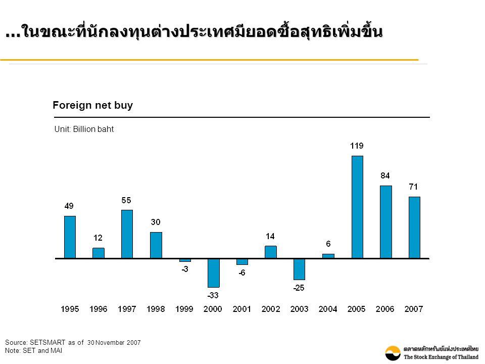 อย่างไรก็ตาม อัตราผลตอบแทนตลาด mai ลดลงเล็กน้อยจากปี 2006 ส่วนผลตอบแทนตลาด SET ปรับตัวลดลงเล็กน้อยเช่นกันจากปี 2006 Market dividend yield Source: SETSMART as of 30 November 2007 SET mai