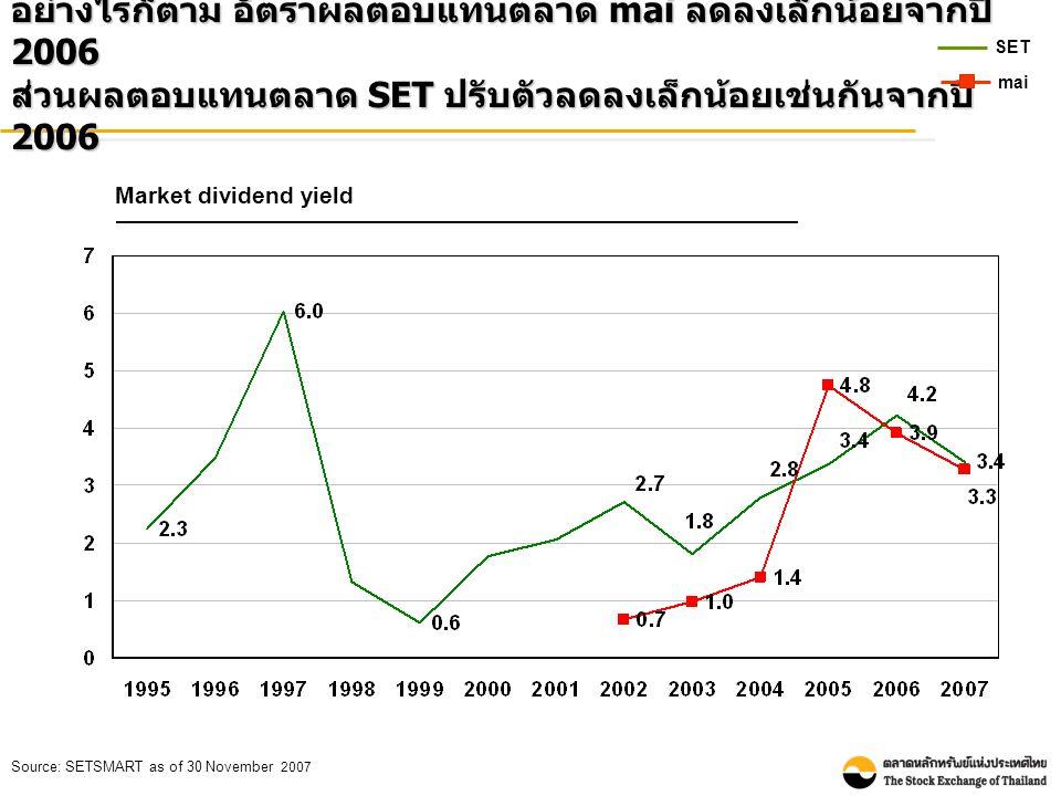 อย่างไรก็ตาม อัตราผลตอบแทนตลาด mai ลดลงเล็กน้อยจากปี 2006 ส่วนผลตอบแทนตลาด SET ปรับตัวลดลงเล็กน้อยเช่นกันจากปี 2006 Market dividend yield Source: SETS