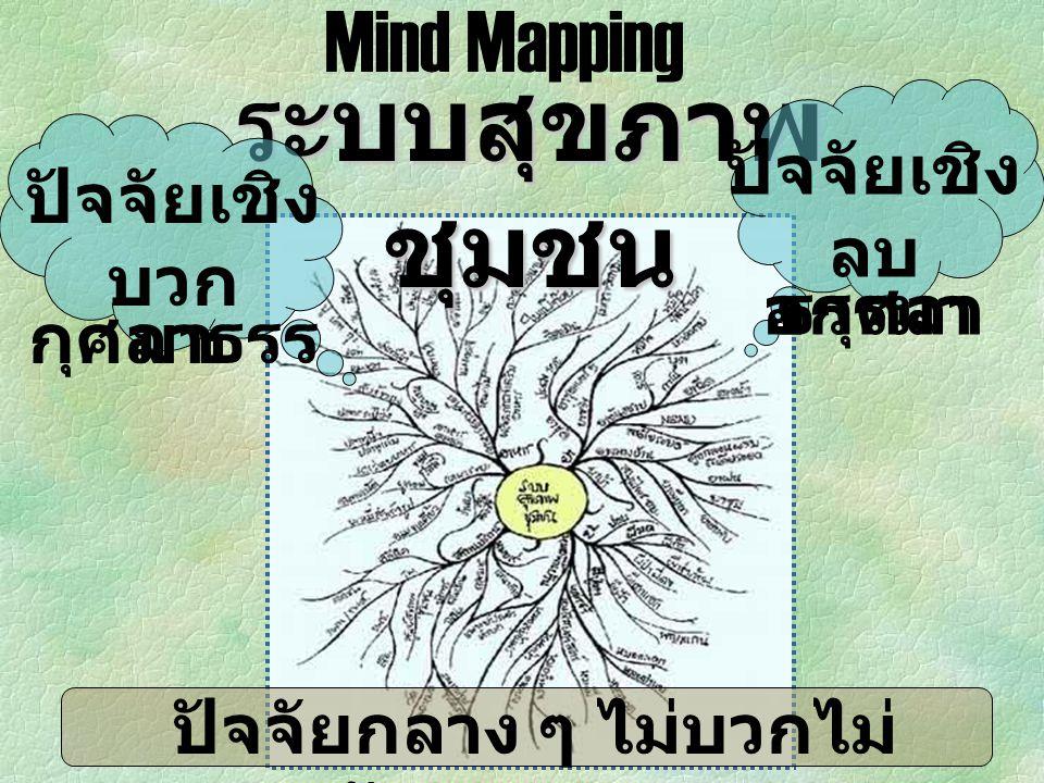ระบบสุขภาพ ชุมชน Mind Mapping ปัจจัยเชิง บวก กุศลาธรร มา ปัจจัยกลาง ๆ ไม่บวกไม่ ลบ อัพยากตาธรรมา ปัจจัยเชิง ลบ อกุศลา ธรรมา