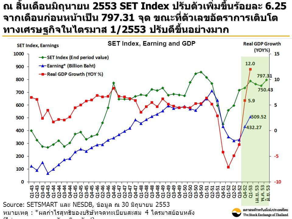Source: SETSMART และ NESDB, ข้อมูล ณ 30 มิถุนายน 2553 หมายเหตุ : * ผลกำไรสุทธิของบริษัทจดทะเบียนสะสม 4 ไตรมาสย้อนหลัง ( ไม่รวมกองทุนรวมอสังหาริมทรัพย์ ) ณ สิ้นเดือนมิถุนายน 2553 SET Index ปรับตัวเพิ่มขึ้นร้อยละ 6.25 จากเดือนก่อนหน้าเป็น 797.31 จุด ขณะที่ตัวเลขอัตราการเติบโต ทางเศรษฐกิจในไตรมาส 1/2553 ปรับดีขึ้นอย่างมาก SET Index, Earning and GDP