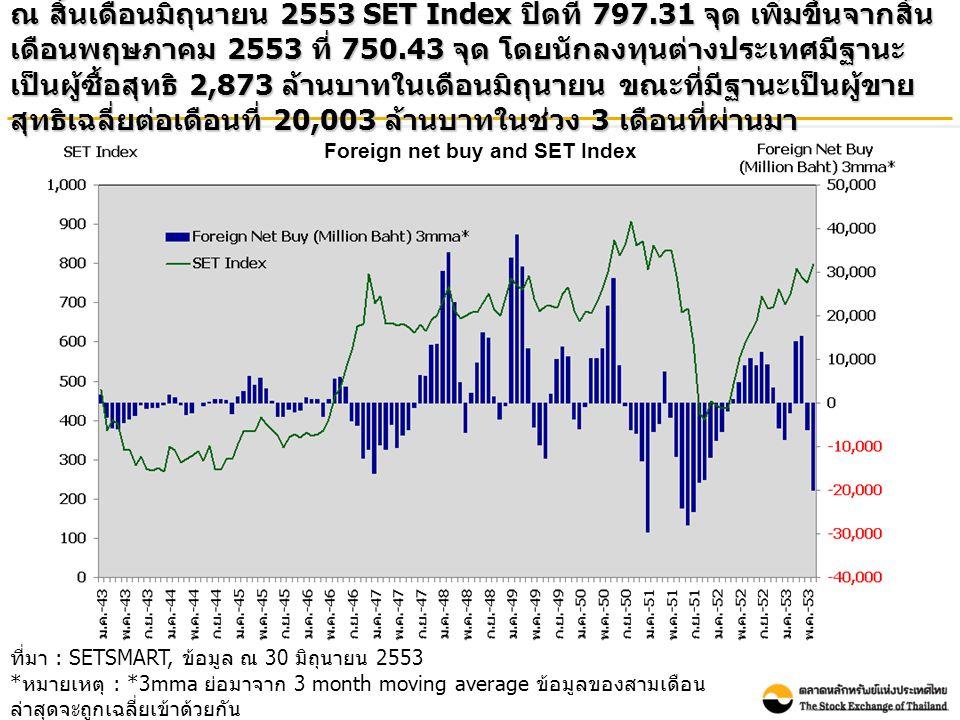 Foreign net buy and SET Index ณ สิ้นเดือนมิถุนายน 2553 SET Index ปิดที่ 797.31 จุด เพิ่มขึ้นจากสิ้น เดือนพฤษภาคม 2553 ที่ 750.43 จุด โดยนักลงทุนต่างประเทศมีฐานะ เป็นผู้ซื้อสุทธิ 2,873 ล้านบาทในเดือนมิถุนายน ขณะที่มีฐานะเป็นผู้ขาย สุทธิเฉลี่ยต่อเดือนที่ 20,003 ล้านบาทในช่วง 3 เดือนที่ผ่านมา ที่มา : SETSMART, ข้อมูล ณ 30 มิถุนายน 2553 * หมายเหตุ : *3mma ย่อมาจาก 3 month moving average ข้อมูลของสามเดือน ล่าสุดจะถูกเฉลี่ยเข้าด้วยกัน โดยข้อมูลรวมของทั้ง SET และ mai