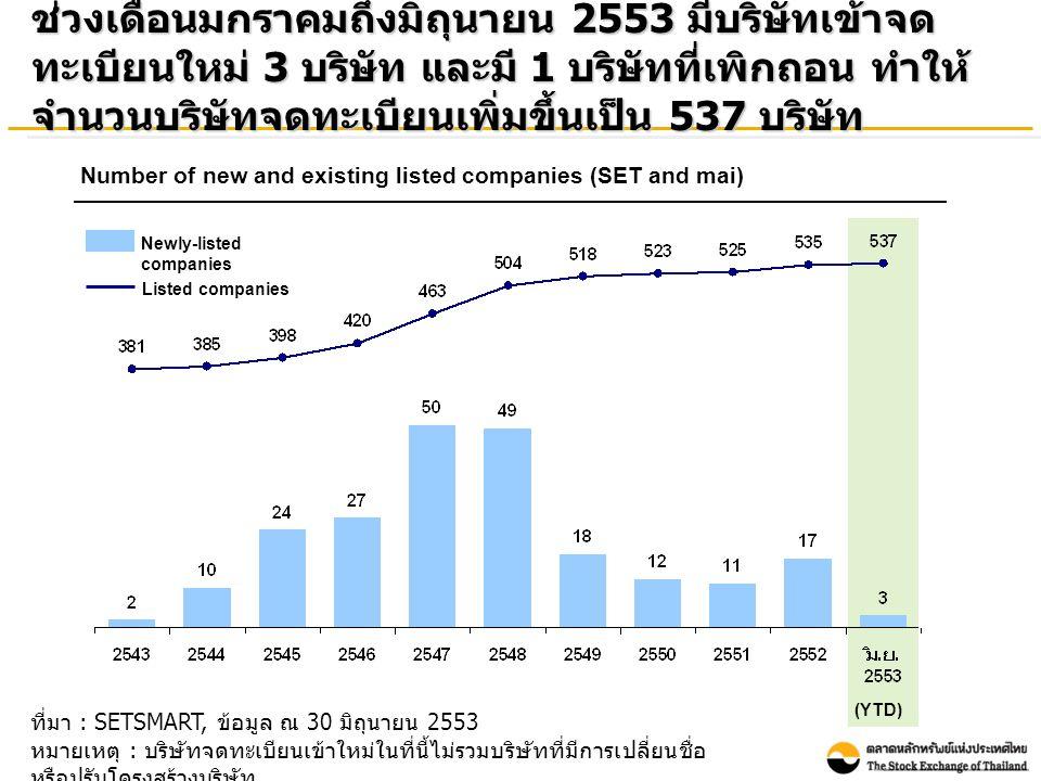 ที่มา : SETSMART, ข้อมูล ณ 30 มิถุนายน 2553 หมายเหตุ : บริษัทจดทะเบียนเข้าใหม่ในที่นี้ไม่รวมบริษัทที่มีการเปลี่ยนชื่อ หรือปรับโครงสร้างบริษัท ช่วงเดือนมกราคมถึงมิถุนายน 2553 มีบริษัทเข้าจด ทะเบียนใหม่ 3 บริษัท และมี 1 บริษัทที่เพิกถอน ทำให้ จำนวนบริษัทจดทะเบียนเพิ่มขึ้นเป็น 537 บริษัท Number of new and existing listed companies (SET and mai) (YTD) Newly-listed companies Listed companies