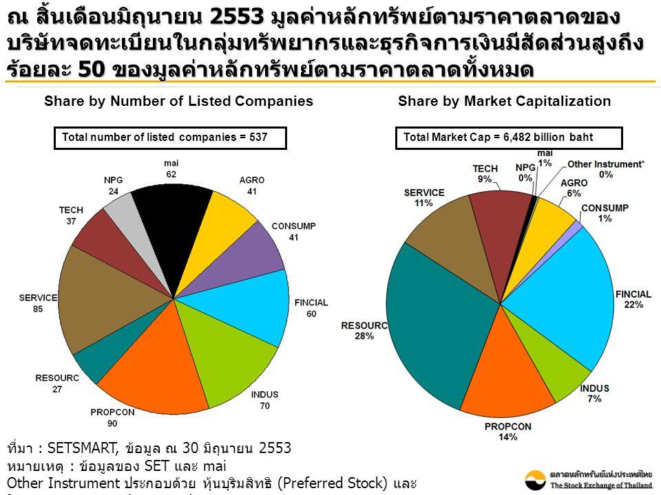 ณ สิ้นเดือนมิถุนายน 2553 มูลค่าหลักทรัพย์ตามราคาตลาดของ บริษัทจดทะเบียนในกลุ่มทรัพยากรและธุรกิจการเงินมีสัดส่วนสูงถึง ร้อยละ 50 ของมูลค่าหลักทรัพย์ตามราคาตลาดทั้งหมด ที่มา : SETSMART, ข้อมูล ณ 30 มิถุนายน 2553 หมายเหตุ : ข้อมูลของ SET และ mai Other Instrument ประกอบด้วย หุ้นบุริมสิทธิ (Preferred Stock) และ ใบสำคัญแสดงสิทธิ (Warrants) Total Market Cap = 6,482 billion bahtTotal number of listed companies = 537 Share by Number of Listed CompaniesShare by Market Capitalization
