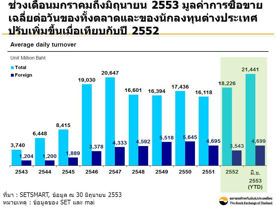 ช่วงเดือนมกราคมถึงมิถุนายน 2553 มูลค่าการซื้อขาย เฉลี่ยต่อวันของทั้งตลาดและของนักลงทุนต่างประเทศ ปรับเพิ่มขึ้นเมื่อเทียบกับปี 2552 Average daily turnover Unit: Million Baht ที่มา : SETSMART, ข้อมูล ณ 30 มิถุนายน 2553 หมายเหตุ : ข้อมูลของ SET และ mai