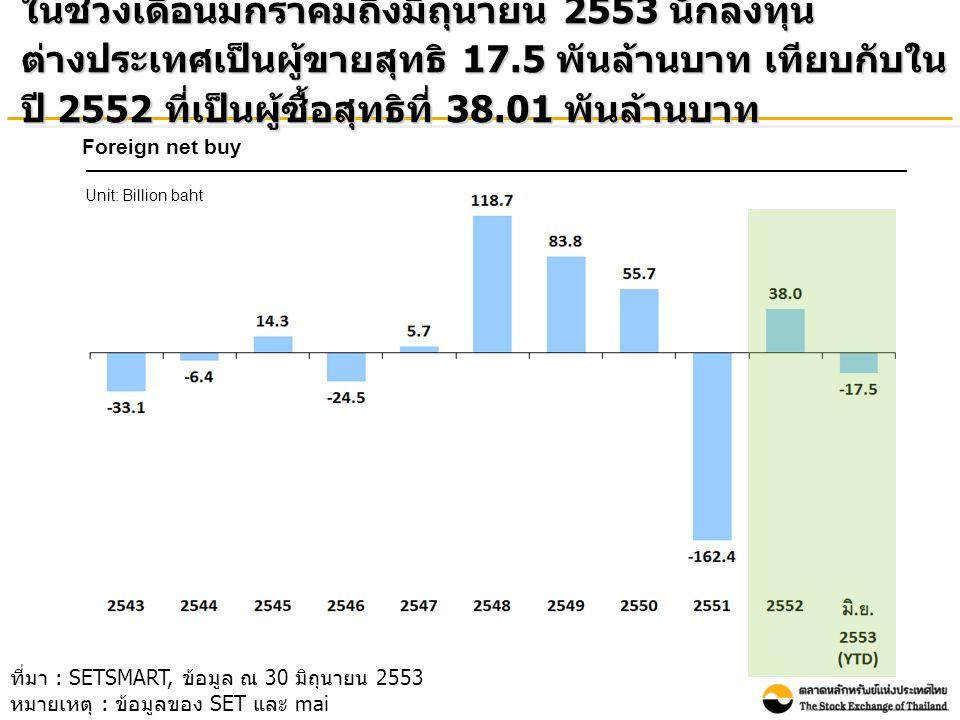 ช่วงเดือนมกราคมถึงมิถุนายน 2553 นักลงทุนในประเทศยังคงมี สัดส่วนมูลค่าการซื้อขายสูงที่สุด รองลงมา คือ นักลงทุน ต่างประเทศ บัญชีบริษัทหลักทรัพย์ (Proprietary Trading) และ นักลงทุนสถาบัน ตามลำดับ ที่มา : SETSMART, ข้อมูล ณ 30 มิถุนายน 2553 หมายเหตุ : รวมข้อมูลของ SET และ mai Transactions by investor type Unit: Percent
