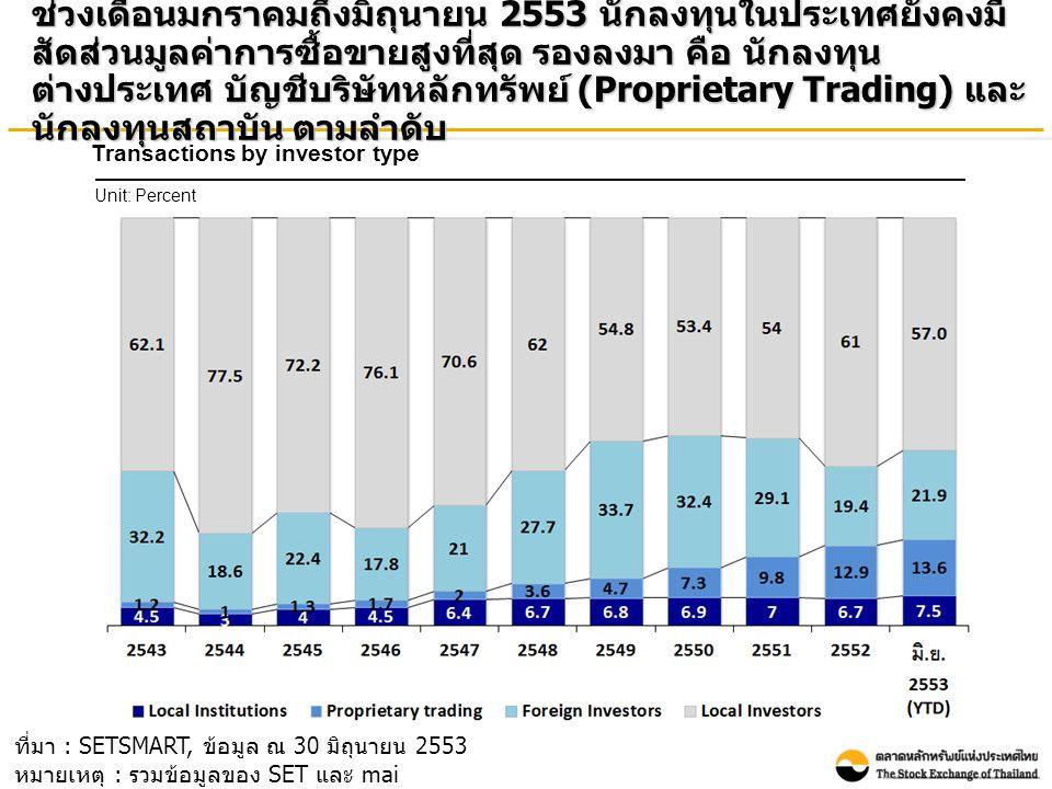 อัตราเงินปันผลตอบแทน (Market dividend yield) ของ SET ใน เดือนมิถุนายน 2553 ปรับตัวเพิ่มขึ้นเมื่อเทียบกับเดือนธันวาคม 2552 ในขณะที่อัตราผลตอบแทนของ mai ปรับตัวลดลง Market dividend yield (%) (End period value) ที่มา : SETSMART, ข้อมูล ณ 30 มิถุนายน 2553 หมายเหตุ : ข้อมูลของ SET และ mai