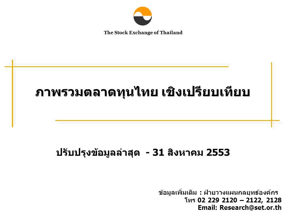 The Stock Exchange of Thailand ภาพรวมตลาดทุนไทย เชิงเปรียบเทียบ ปรับปรุงข้อมูลล่าสุด - 31 สิงหาคม 2553 ข้อมูลเพิ่มเติม : ฝ่ายวางแผนกลยุทธ์องค์กร โทร 02 229 2120 – 2122, 2128 Email: Research@set.or.th