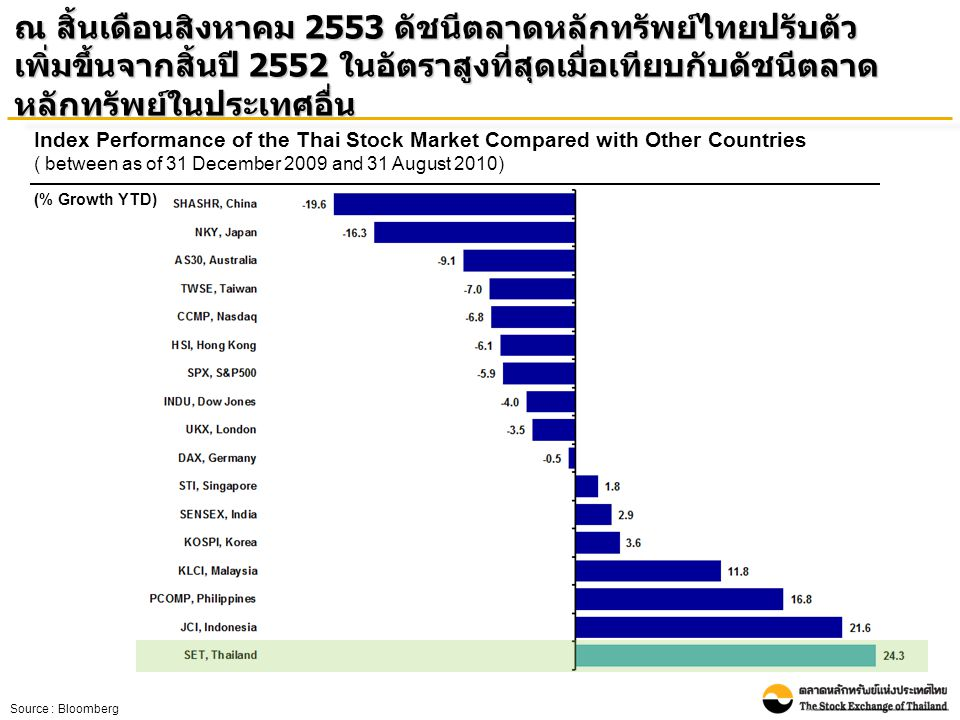Index Performance of the Thai Stock Market Compared with Other Countries ( between as of 31 December 2009 and 31 August 2010) (% Growth YTD) ณ สิ้นเดือนสิงหาคม 2553 ดัชนีตลาดหลักทรัพย์ไทยปรับตัว เพิ่มขึ้นจากสิ้นปี 2552 ในอัตราสูงที่สุดเมื่อเทียบกับดัชนีตลาด หลักทรัพย์ในประเทศอื่น Source : Bloomberg