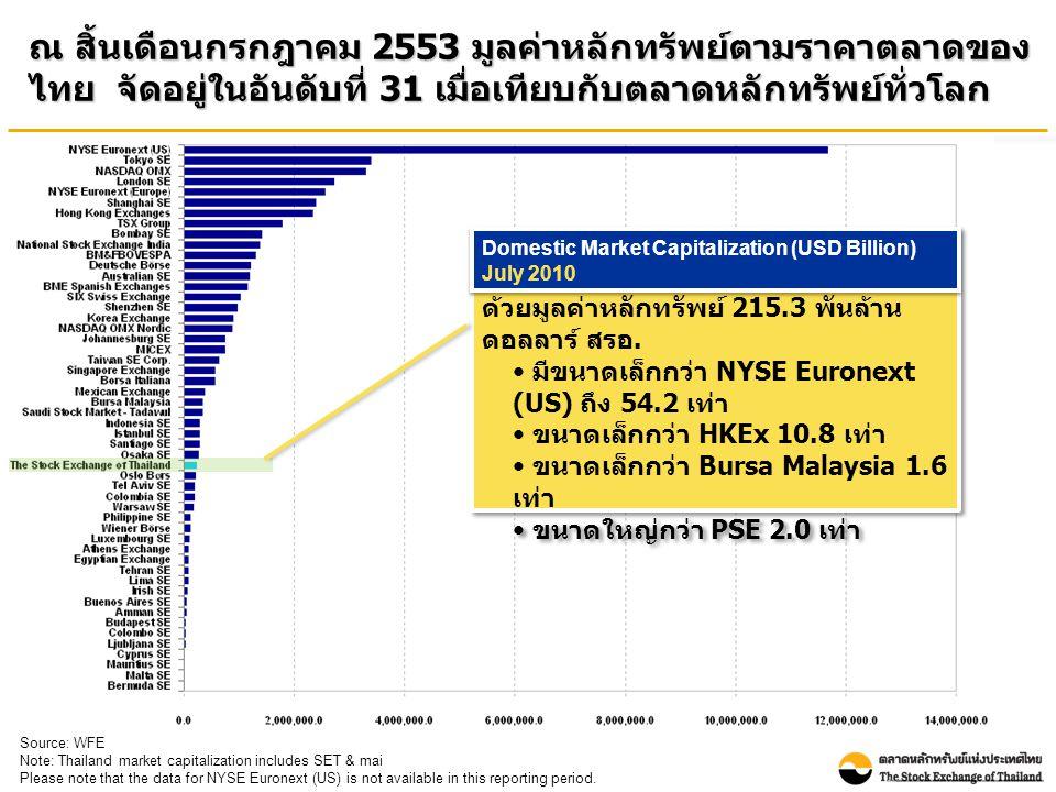 ณ สิ้นเดือนกรกฎาคม 2553 มูลค่าหลักทรัพย์ตามราคาตลาดของ ไทย จัดอยู่ในอันดับที่ 31 เมื่อเทียบกับตลาดหลักทรัพย์ทั่วโลก Source: WFE Note: Thailand market capitalization includes SET & mai Please note that the data for NYSE Euronext (US) is not available in this reporting period.