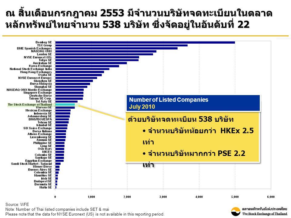 ณ สิ้นเดือนกรกฎาคม 2553 มีจำนวนบริษัทจดทะเบียนในตลาด หลักทรัพย์ไทยจำนวน 538 บริษัท ซึ่งจัดอยู่ในอันดับที่ 22 Source: WFE Note: Number of Thai listed companies include SET & mai Please note that the data for NYSE Euronext (US) is not available in this reporting period.