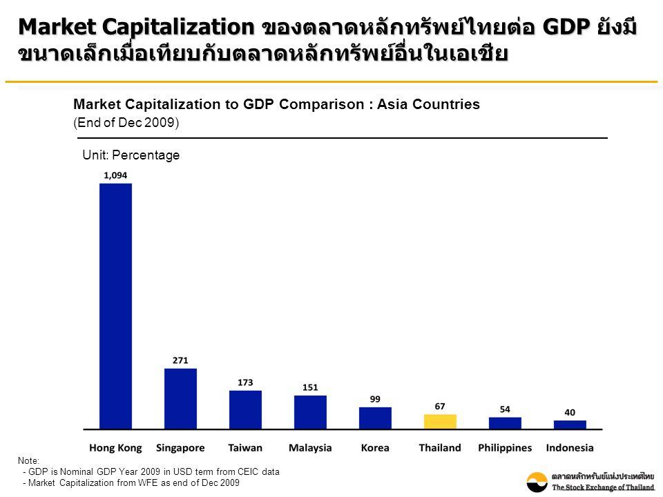 Number of Listed Companies : Asia Countries (As of July 31, 2010) Source: WFE Note: Thai listed companies include both SET & mai จำนวนบริษัทจดทะเบียนในตลาดหลักทรัพย์ไทยยังค่อนข้าง น้อยกว่าเมื่อเทียบกับประเทศอื่นในเอเชีย